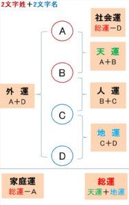 2文字2文字の姓名の画数の数え方