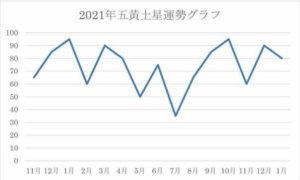 2021年 五黄土星 運気グラフ