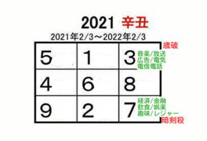2021年の運勢 九星気学