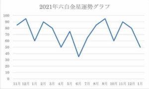 2021年 六白金星 運気グラフ