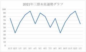 2021年 三碧木星 運気グラフ