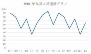 2021年運勢 九紫火星 運気グラフ