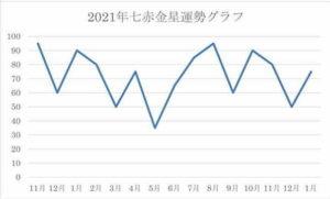 2021年 七赤金星 運気グラフ