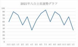 2021年 八白土星 運気グラフ