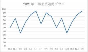 2021年 二黒土星 運気グラフ