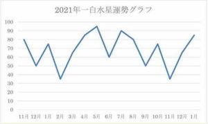 2021年 一白水星 運気グラフ